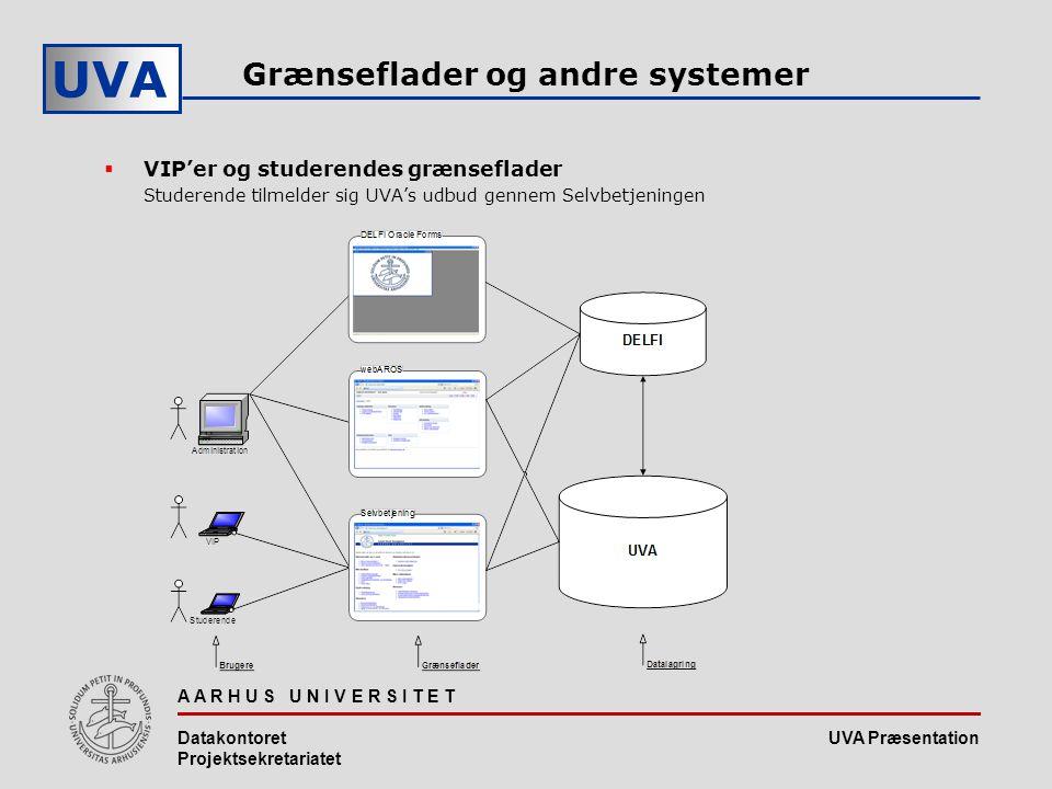 UVA Præsentation UVA A A R H U S U N I V E R S I T E T Datakontoret Projektsekretariatet Grænseflader og andre systemer  VIP'er og studerendes grænseflader Studerende tilmelder sig UVA's udbud gennem Selvbetjeningen