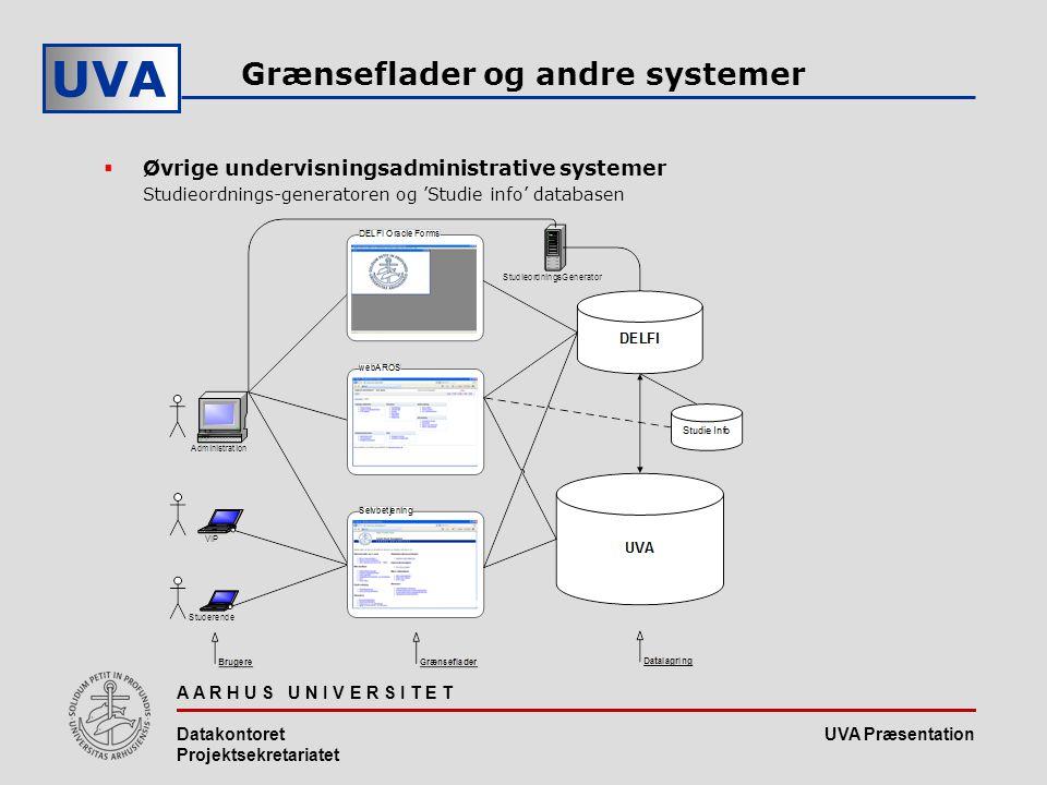 UVA Præsentation UVA A A R H U S U N I V E R S I T E T Datakontoret Projektsekretariatet Grænseflader og andre systemer  Øvrige undervisningsadministrative systemer Studieordnings-generatoren og 'Studie info' databasen