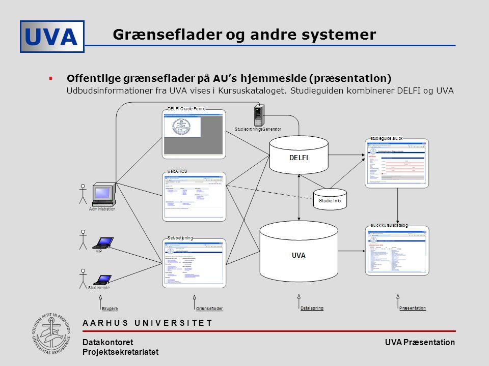 UVA Præsentation UVA A A R H U S U N I V E R S I T E T Datakontoret Projektsekretariatet Grænseflader og andre systemer  Offentlige grænseflader på AU's hjemmeside (præsentation) Udbudsinformationer fra UVA vises i Kursuskataloget.