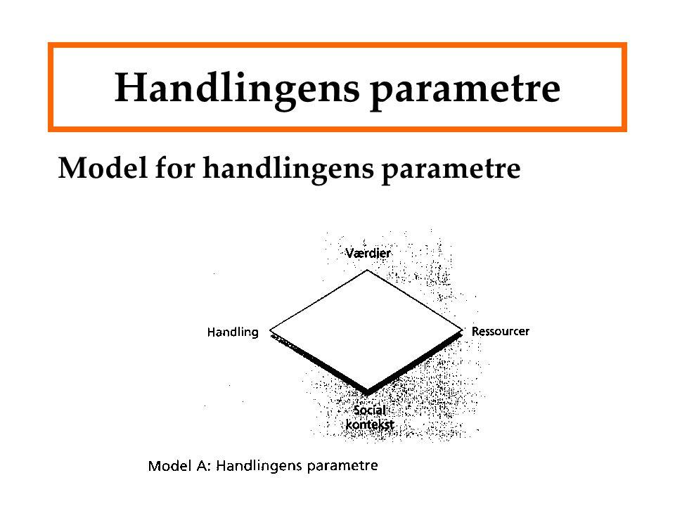 Handlingens parametre Model for handlingens parametre