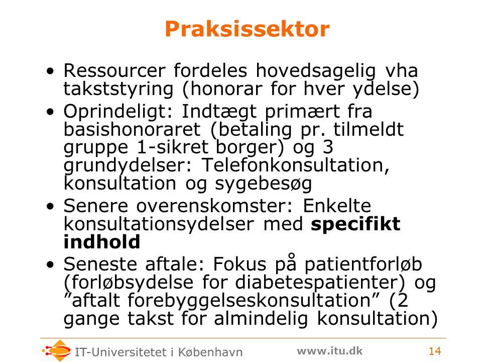 www.itu.dk 14 Praksissektor Ressourcer fordeles hovedsagelig vha takststyring (honorar for hver ydelse) Oprindeligt: Indtægt primært fra basishonoraret (betaling pr.