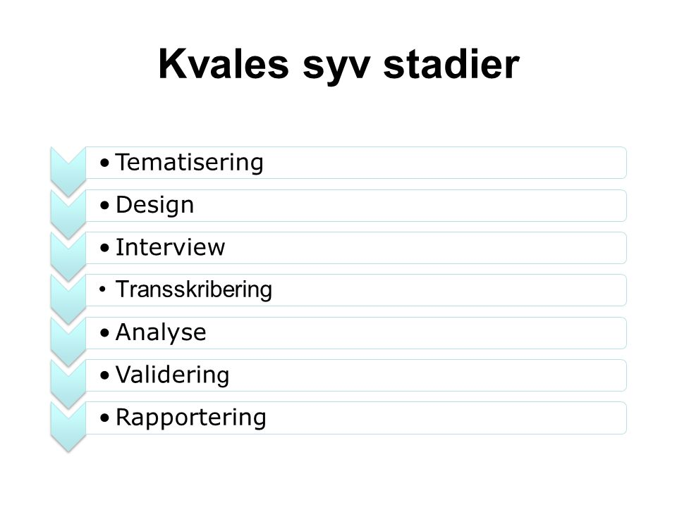 TematiseringDesignInterview Transskribering AnalyseValiderin g Rapportering Kvales syv stadier