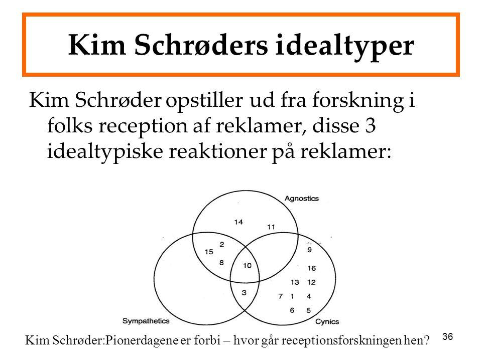 36 Kim Schrøders idealtyper Kim Schrøder opstiller ud fra forskning i folks reception af reklamer, disse 3 idealtypiske reaktioner på reklamer: Kim Schrøder:Pionerdagene er forbi – hvor går receptionsforskningen hen?