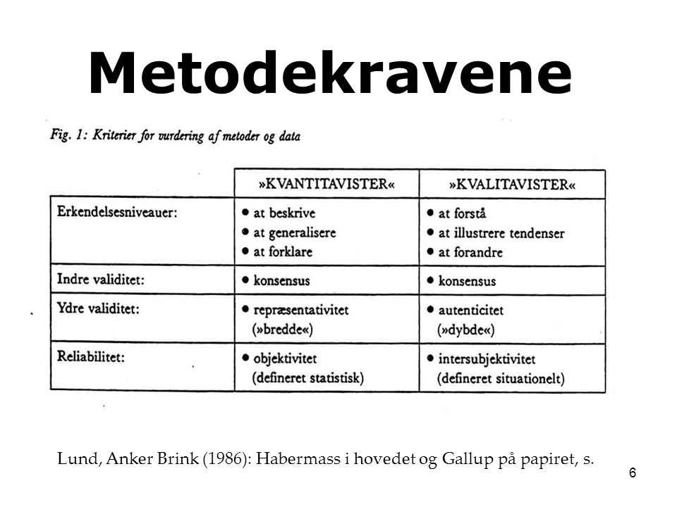 6 Lund, Anker Brink (1986): Habermass i hovedet og Gallup på papiret, s. Metodekravene