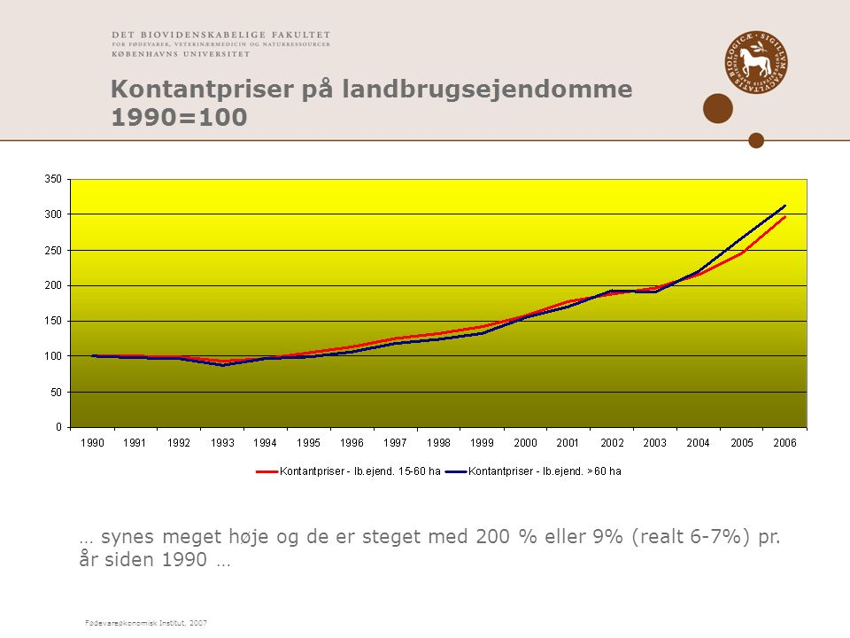 Fødevareøkonomisk Institut, 2007 Kontantpriser på landbrugsejendomme 1990=100 … synes meget høje og de er steget med 200 % eller 9% (realt 6-7%) pr.