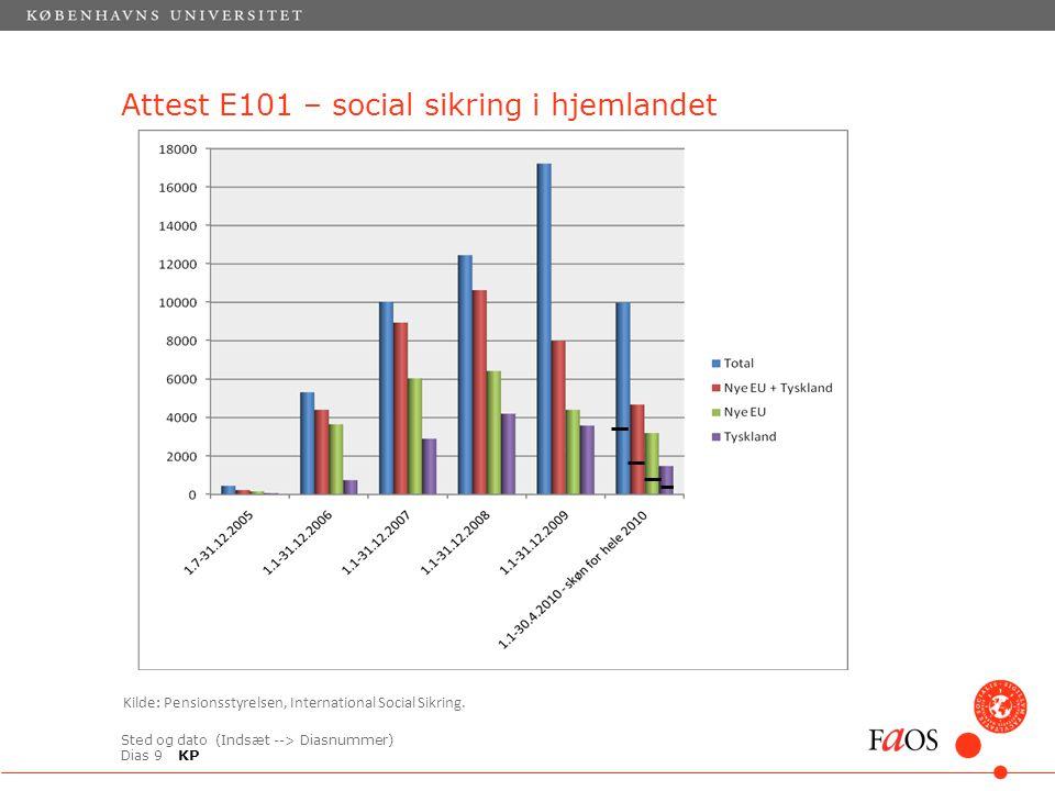 Sted og dato (Indsæt --> Diasnummer) Dias 9 Attest E101 – social sikring i hjemlandet Kilde: Pensionsstyrelsen, International Social Sikring.