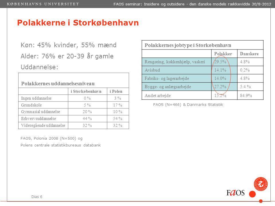 Dias 6 FAOS seminar: Insidere og outsidere - den danske models rækkevidde 30/8-2012 Polakkerne i Storkøbenhavn Polakkernes jobtype i Storkøbenhavn PolakkerDanskere Rengøring, køkkenhjælp, vaskeri29.5%4.8% Avisbud14.1%0.2% Fabriks- og lagerarbejde14.0%4.8% Bygge- og anlægsarbejde27.2%5.4 % Andet arbejde15.2%84.9% FAOS (N=466) & Danmarks Statistik Køn: 45% kvinder, 55% mænd Alder: 76% er 20-39 år gamle Uddannelse: FAOS, Polonia 2008 (N=500) og Polens centrale statistikbureaus databank Polakkernes uddannelsesniveau i Storkøbenhavni Polen Ingen uddannelse0 %3 % Grundskole5 %17 % Gymnasial uddannelse20 %10 % Erhvervsuddannelse44 %54 % Videregående uddannelse32 %