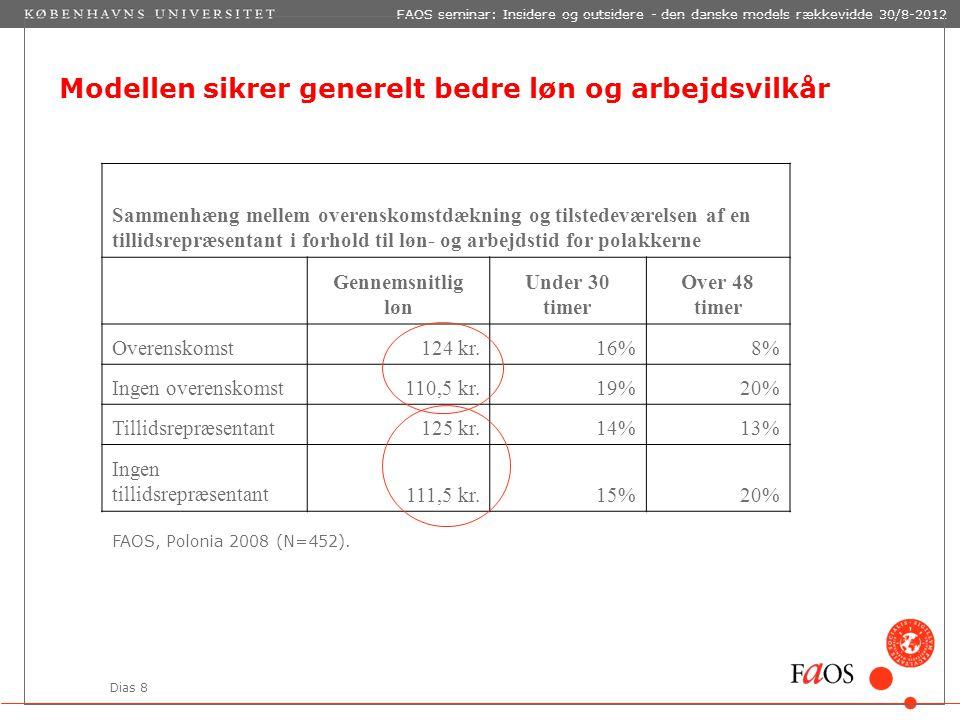 Dias 8 FAOS seminar: Insidere og outsidere - den danske models rækkevidde 30/8-2012 Modellen sikrer generelt bedre løn og arbejdsvilkår Sammenhæng mellem overenskomstdækning og tilstedeværelsen af en tillidsrepræsentant i forhold til løn- og arbejdstid for polakkerne Gennemsnitlig løn Under 30 timer Over 48 timer Overenskomst124 kr.16%8% Ingen overenskomst110,5 kr.19%20% Tillidsrepræsentant125 kr.14%13% Ingen tillidsrepræsentant111,5 kr.15%20% FAOS, Polonia 2008 (N=452).