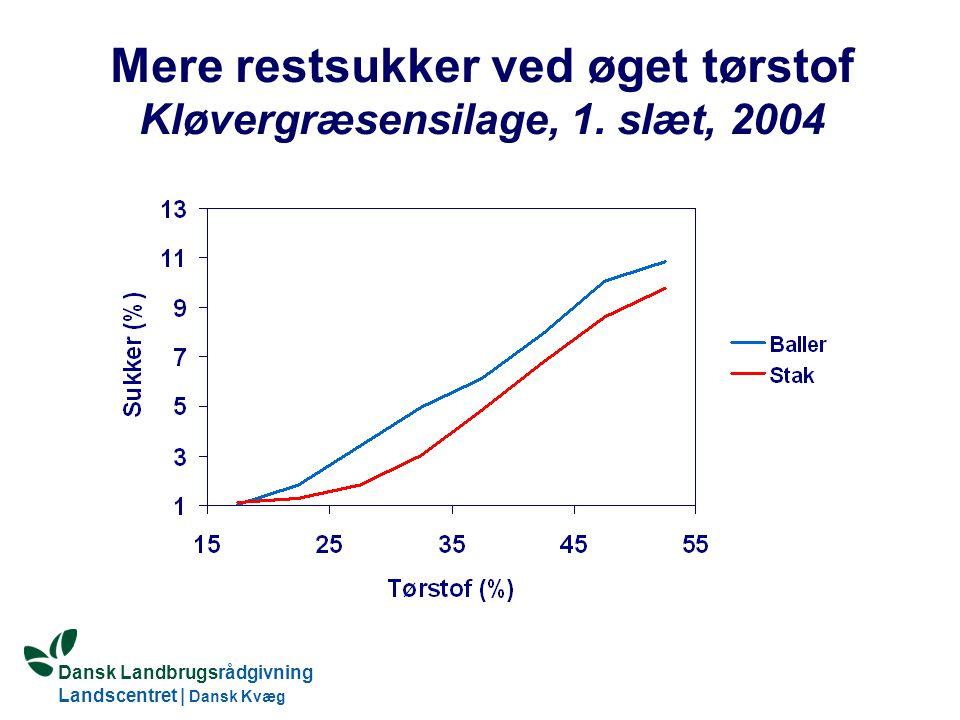 Dansk Landbrugsrådgivning Landscentret | Dansk Kvæg S:\SUNDFODE\HBB\PowerPoint\Grovfoderseminar 2005.ppt Mere restsukker ved øget tørstof Kløvergræsensilage, 1.