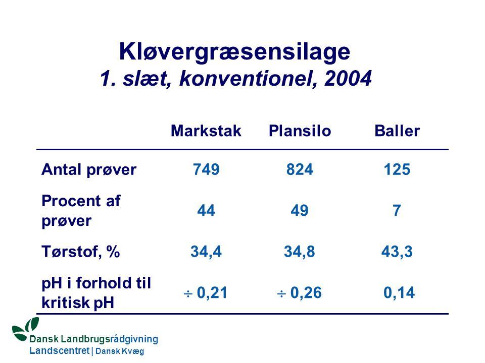 Dansk Landbrugsrådgivning Landscentret | Dansk Kvæg S:\SUNDFODE\HBB\PowerPoint\Grovfoderseminar 2005.ppt Kløvergræsensilage 1.