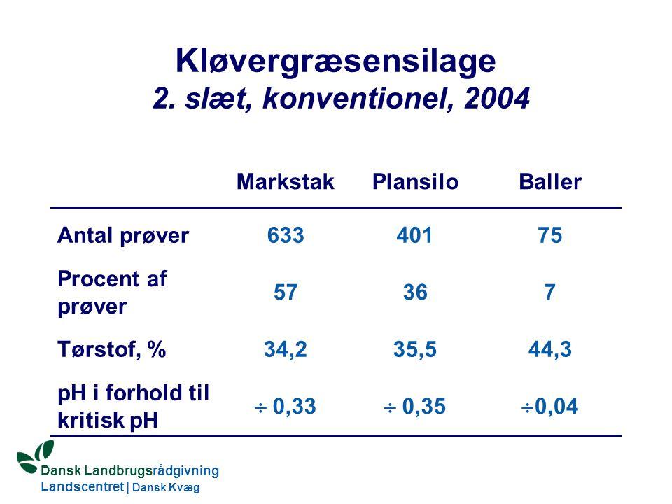 Dansk Landbrugsrådgivning Landscentret | Dansk Kvæg S:\SUNDFODE\HBB\PowerPoint\Grovfoderseminar 2005.ppt Kløvergræsensilage 2.
