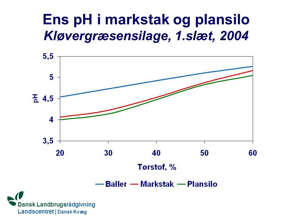 Dansk Landbrugsrådgivning Landscentret   Dansk Kvæg S:\SUNDFODE\HBB\PowerPoint\Grovfoderseminar 2005.ppt Ens pH i markstak og plansilo Kløvergræsensilage, 1.slæt, 2004