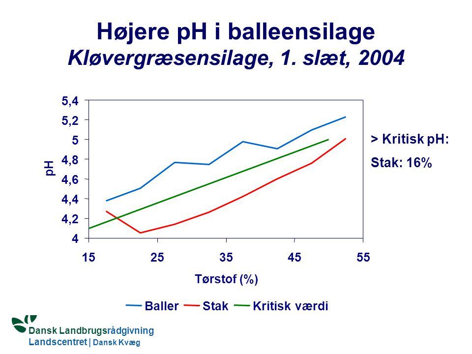 Dansk Landbrugsrådgivning Landscentret | Dansk Kvæg S:\SUNDFODE\HBB\PowerPoint\Grovfoderseminar 2005.ppt Højere pH i balleensilage Kløvergræsensilage, 1.