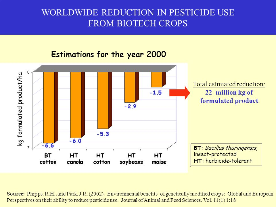 WORLDWIDE REDUCTION IN PESTICIDE USE FROM BIOTECH CROPS Total estimated reduction: 22 million kg of formulated product Source: Phipps.