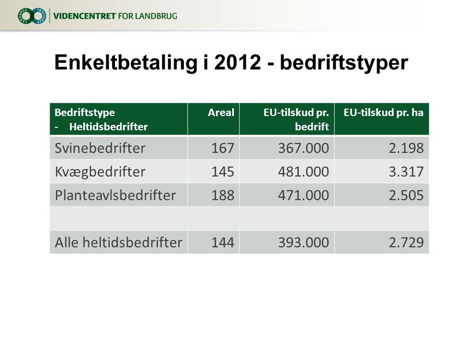 Bedriftstype -Heltidsbedrifter ArealEU-tilskud pr.