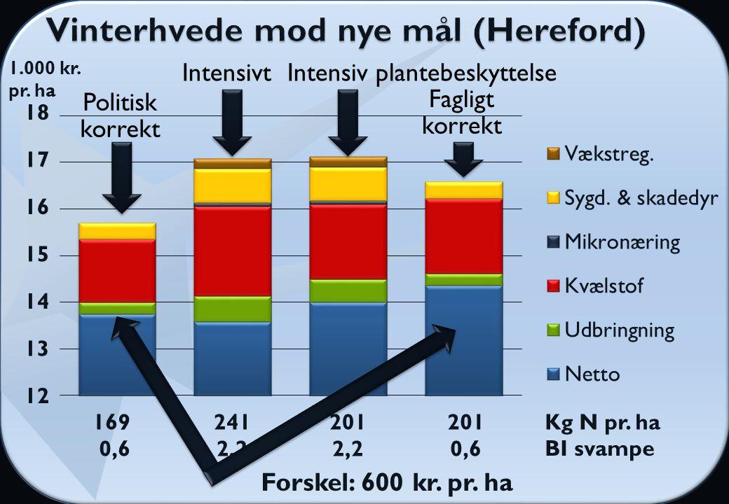 1.000 kr. pr. ha BI svampe 169 0,6 201 0,6 241 2,2 201 2,2 Kg N pr.