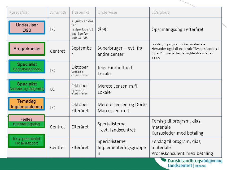 Kursus/dagArrangørTidspunktUnderviserLC's tilbud LC August - en dag før testperioden.