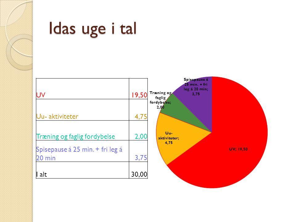 Idas uge i tal UV19,50 Uu- aktiviteter4,75 Træning og faglig fordybelse2,00 Spisepause á 25 min.