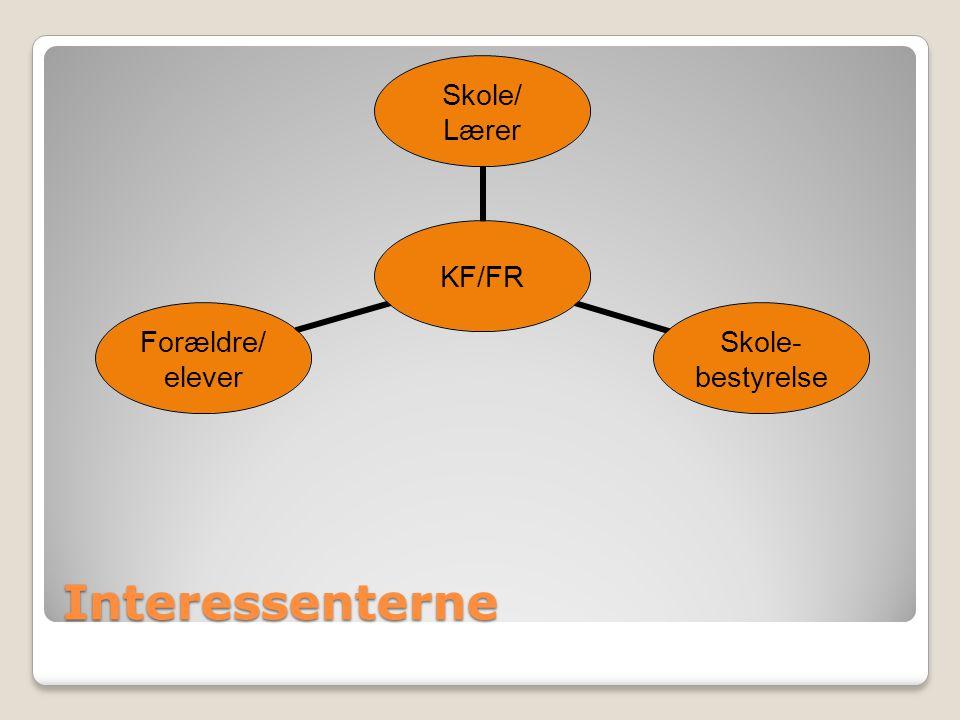 Interessenterne KF/FR Skole/ Lærer Skole- bestyrelse Forældre/ elever