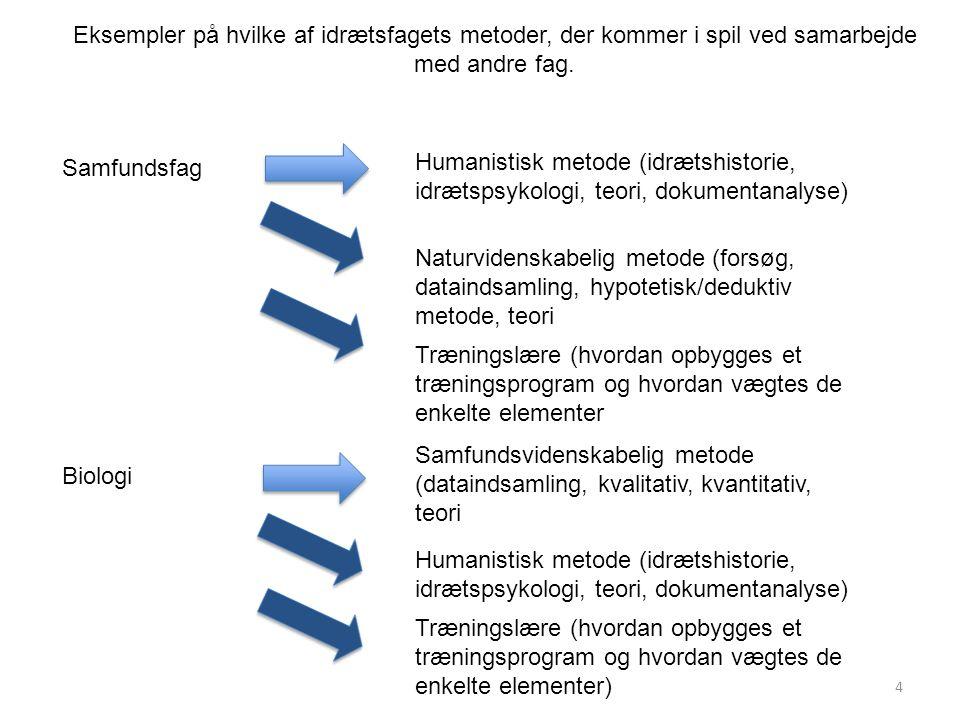 4 Eksempler på hvilke af idrætsfagets metoder, der kommer i spil ved samarbejde med andre fag. Samfundsfag Biologi Humanistisk metode (idrætshistorie,