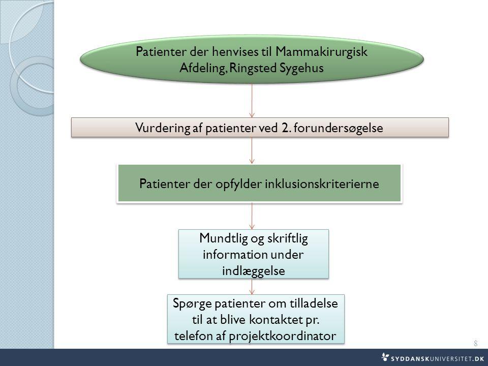 Patienter der henvises til Mammakirurgisk Afdeling, Ringsted Sygehus Vurdering af patienter ved 2.