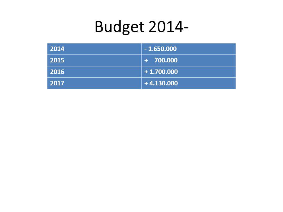 Budget 2014- 2014- 1.650.000 2015+ 700.000 2016+ 1.700.000 2017+ 4.130.000