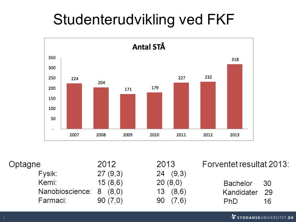 3 Optagne 20122013 Fysik: 27 (9,3)24 (9,3) Kemi: 15 (8,6)20 (8,0) Nanobioscience:8 (8,0)13 (8,6) Farmaci:90 (7,0)90 (7,6) Forventet resultat 2013: Bachelor 30 Kandidater 29 PhD 16 Studenterudvikling ved FKF