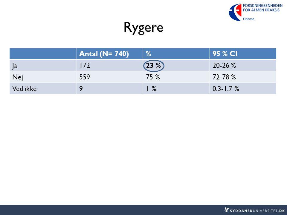 Rygere Antal (N= 740)%95 % CI Ja17223 %20-26 % Nej55975 %72-78 % Ved ikke91 %0,3-1,7 %