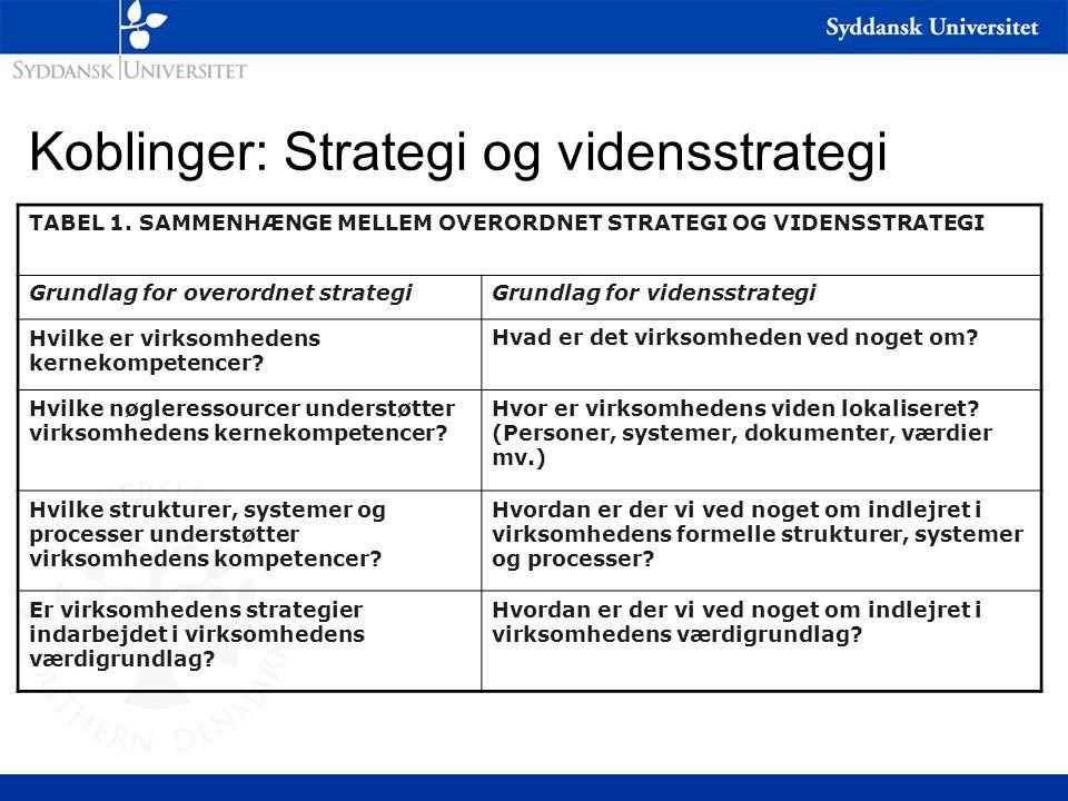 Koblinger: Strategi og vidensstrategi TABEL 1.