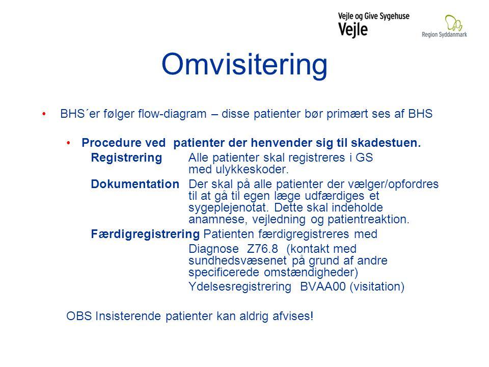 Omvisitering BHS´er følger flow-diagram – disse patienter bør primært ses af BHS Procedure ved patienter der henvender sig til skadestuen.