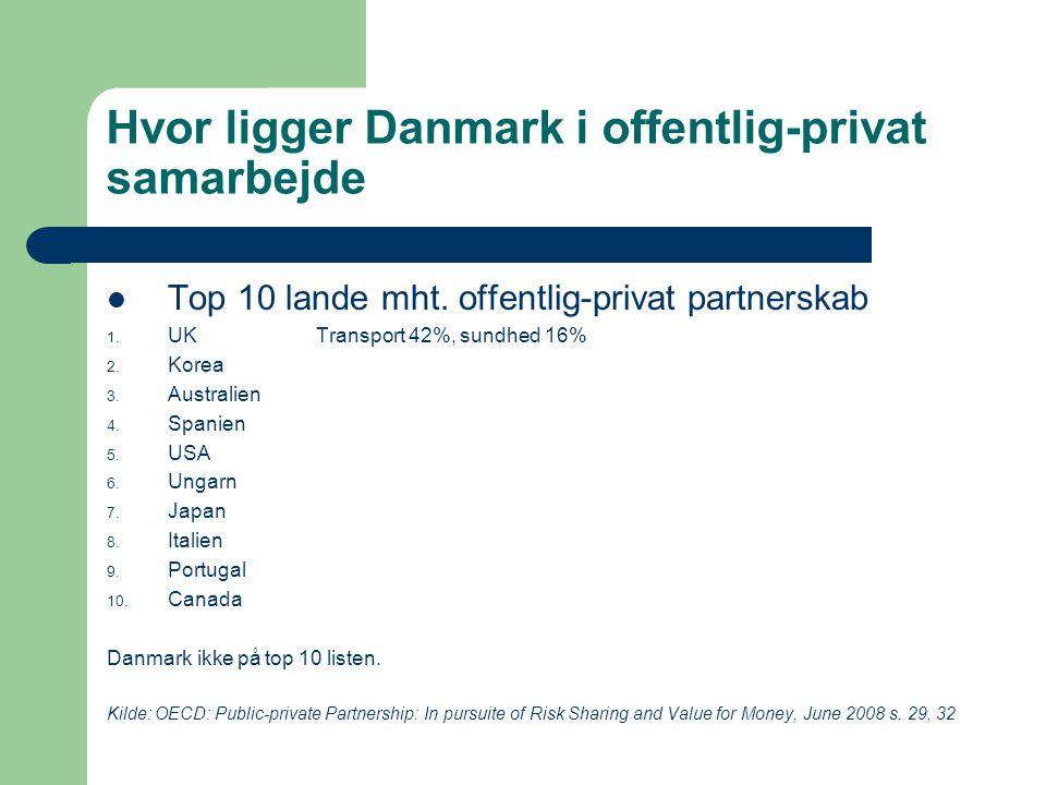 Hvor ligger Danmark i offentlig-privat samarbejde Top 10 lande mht.
