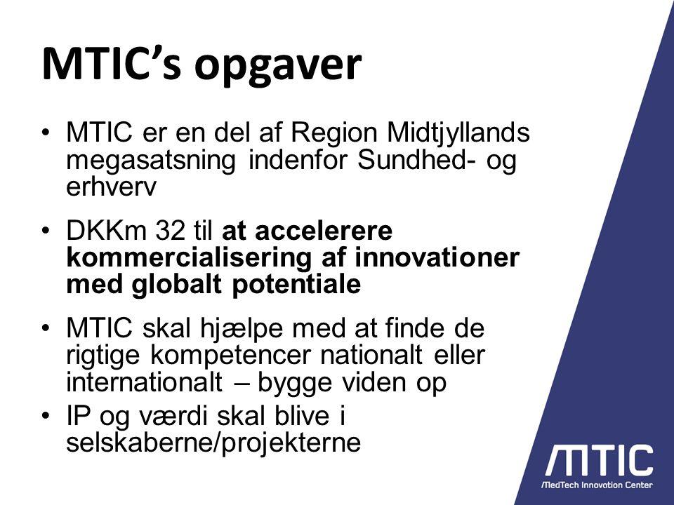 MTIC's opgaver MTIC er en del af Region Midtjyllands megasatsning indenfor Sundhed- og erhverv DKKm 32 til at accelerere kommercialisering af innovationer med globalt potentiale MTIC skal hjælpe med at finde de rigtige kompetencer nationalt eller internationalt – bygge viden op IP og værdi skal blive i selskaberne/projekterne