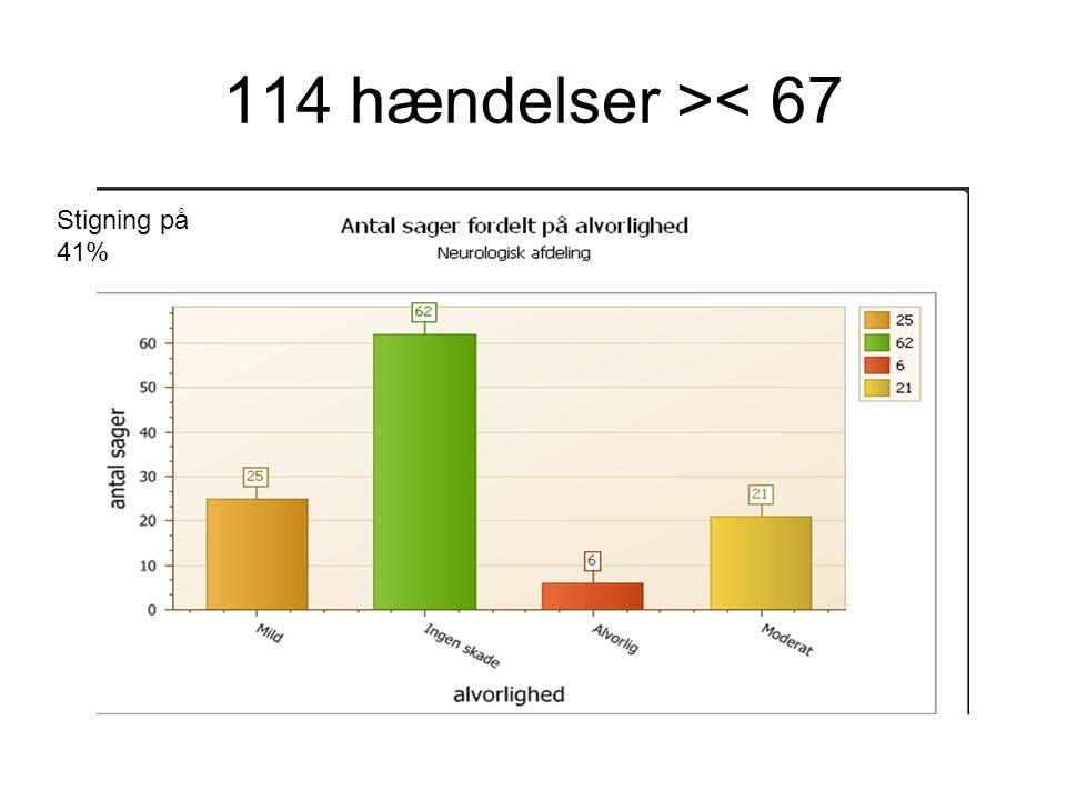 114 hændelser >< 67 Stigning på 41%