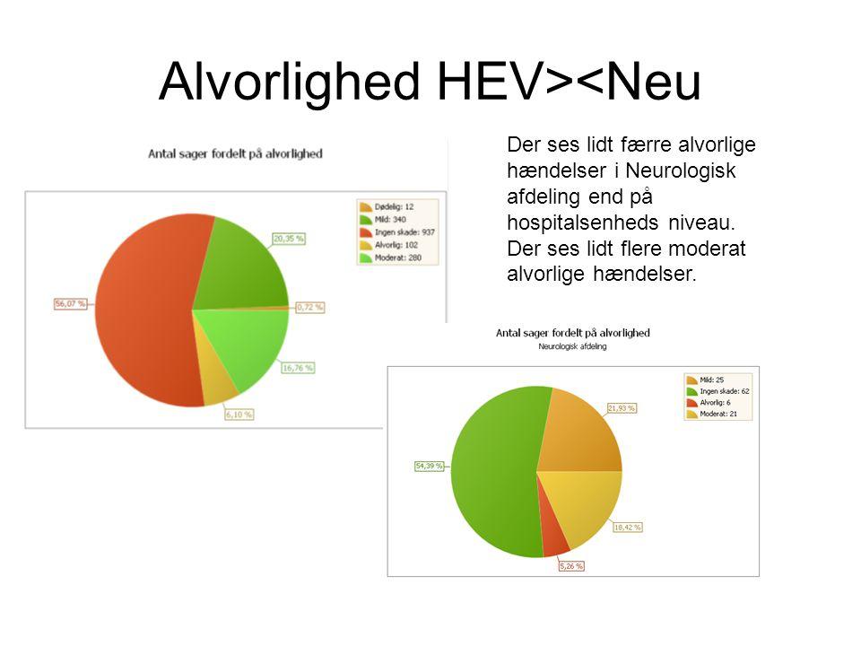 Alvorlighed HEV><Neu Der ses lidt færre alvorlige hændelser i Neurologisk afdeling end på hospitalsenheds niveau.