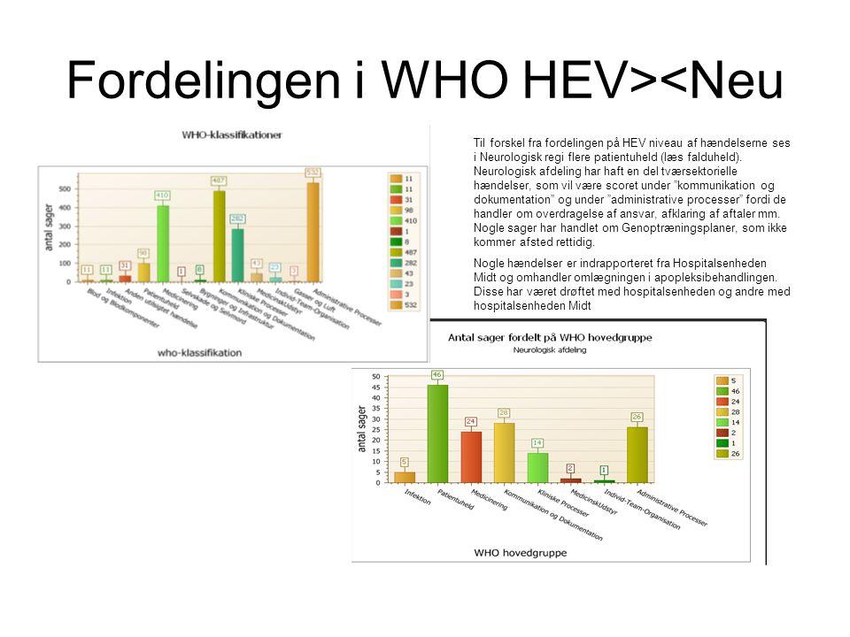 Fordelingen i WHO HEV><Neu Til forskel fra fordelingen på HEV niveau af hændelserne ses i Neurologisk regi flere patientuheld (læs falduheld).