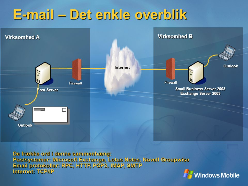 Firewall E-mail – Det enkle overblik Small Business Server 2003 Exchange Server 2003 Outlook Internet Virksomhed B Firewall Post Server Outlook Virksomhed A Per@virksomhedb.