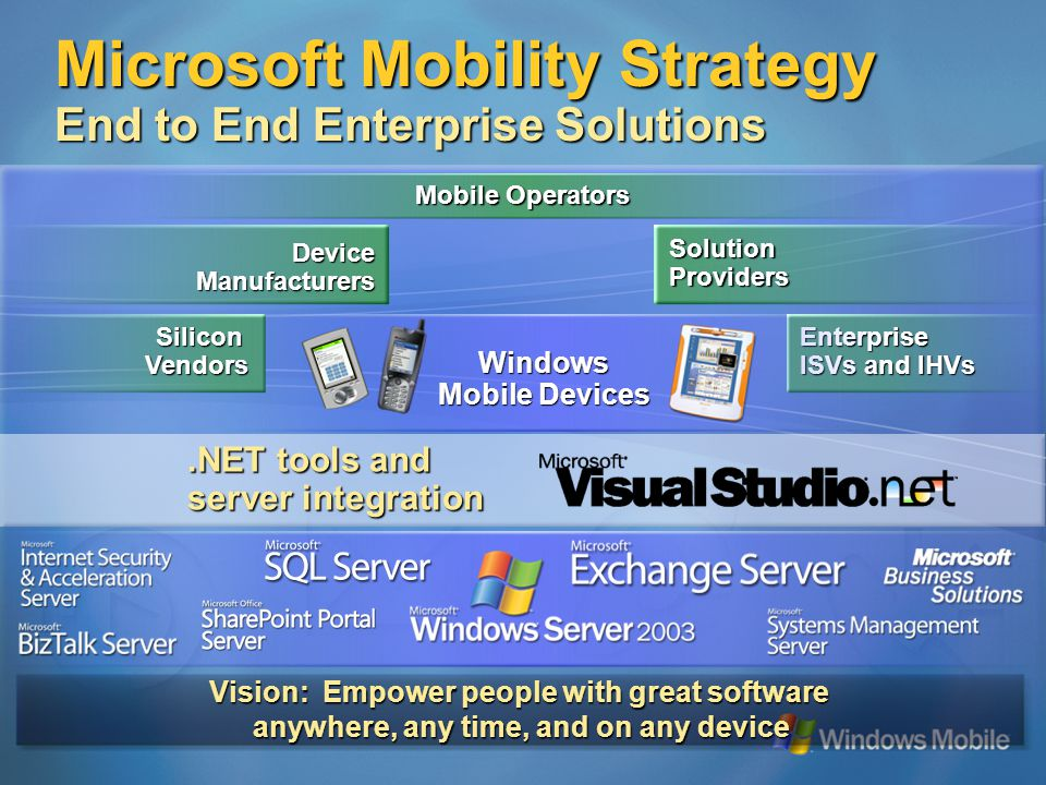 .NET tools and server integration SiliconVendors DeviceManufacturers SolutionProviders Enterprise ISVs and IHVs Mobile Operators Windows Mobile Devices Vision: Empower people with great software anywhere, any time, and on any device Microsoft Mobility Strategy End to End Enterprise Solutions