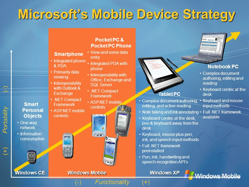 Smartphone Integrated phone & PDA Primarily data viewing Interoperability with Outlook & Exchange.NET Compact Framework ASP.NET mobile controls Microsoft's Mobile Device Strategy (-) Functionality (+) Notebook PC Complex document authoring, editing and reading Keyboard centric at the desk Keyboard and mouse input methods Full.NET framework available Windows Mobile Windows XP Tablet PC Complex document authoring, editing and active reading Note taking and ink annotating Keyboard centric at the desk, pen & keyboard away from the desk Keyboard, mouse plus pen, ink, and speech input methods Full.NET framework preinstalled Pen, ink, handwriting and speech recognition API's Pocket PC & Pocket PC Phone View and some data entry Integrated PDA with phone Interoperability with Office, Exchange and SQL Server.NET Compact Framework ASP.NET mobile controls Windows CE Smart Personal Objects One-way network Information consumption (+) Portability (-)