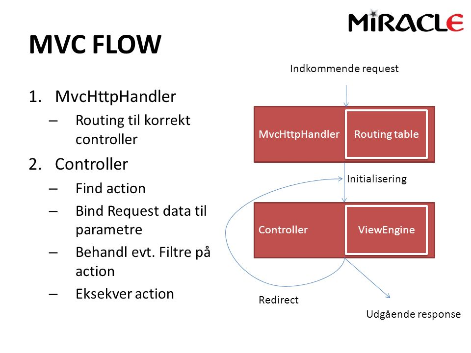 MVC FLOW 1.MvcHttpHandler – Routing til korrekt controller 2.Controller – Find action – Bind Request data til parametre – Behandl evt.