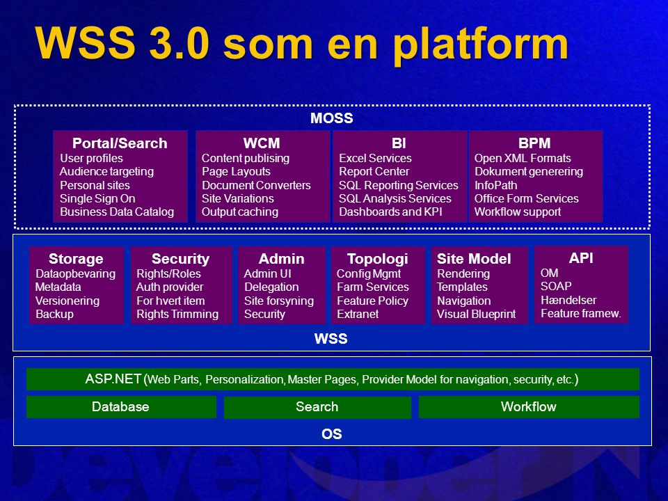 WSS 3.0 som en platform OS Database Search Workflow ASP.NET ( Web Parts, Personalization, Master Pages, Provider Model for navigation, security, etc.