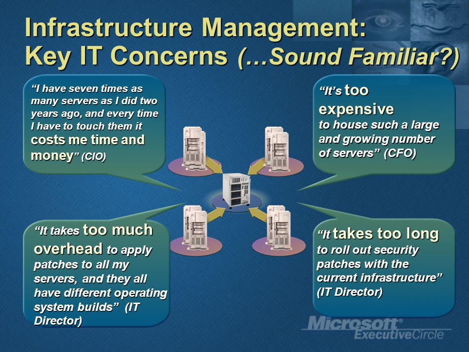 Infrastructure Management: Key IT Concerns (…Sound Familiar ) It takes too long to roll out security patches with the current infrastructure (IT Director) It's too expensive to house such a large and growing number of servers (CFO) It takes too much overhead to apply patches to all my servers, and they all have different operating system builds (IT Director) I have seven times as many servers as I did two years ago, and every time I have to touch them it costs me time and money (CIO)