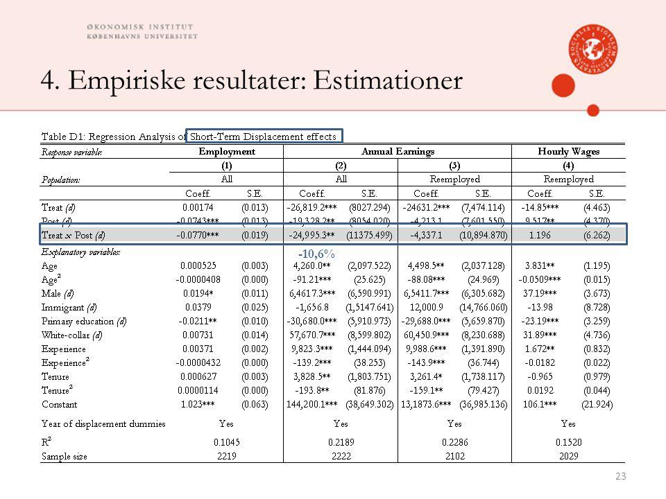 4. Empiriske resultater: Estimationer 23 -10,6%