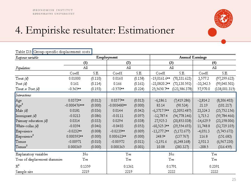 4. Empiriske resultater: Estimationer 25