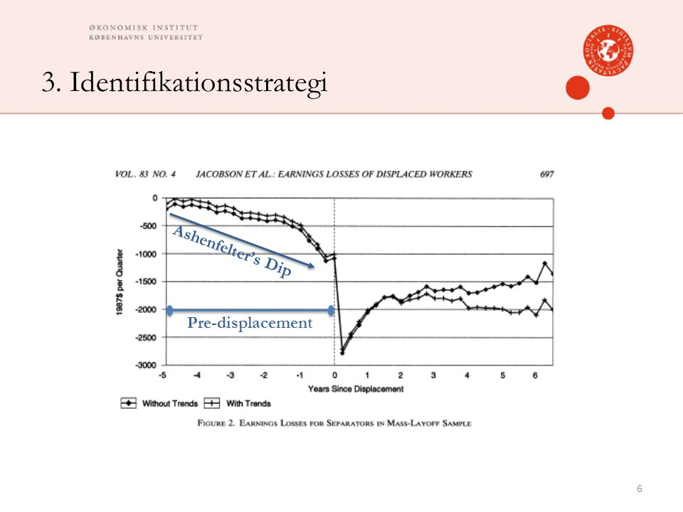 3. Identifikationsstrategi 6 Ashenfelter's Dip Pre-displacement