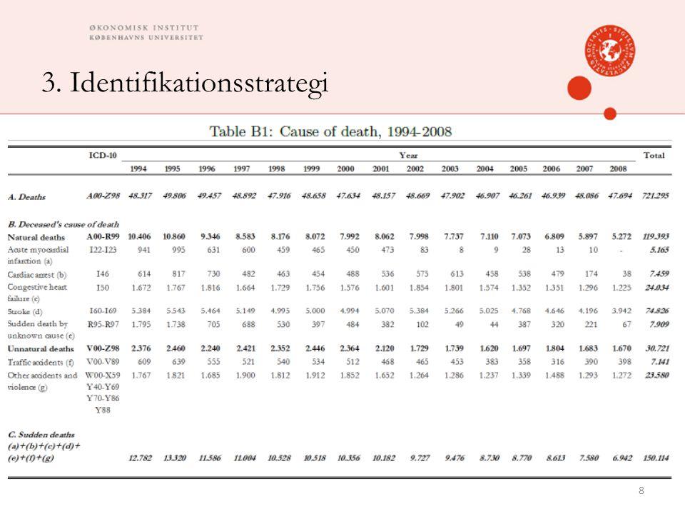 3. Identifikationsstrategi 8