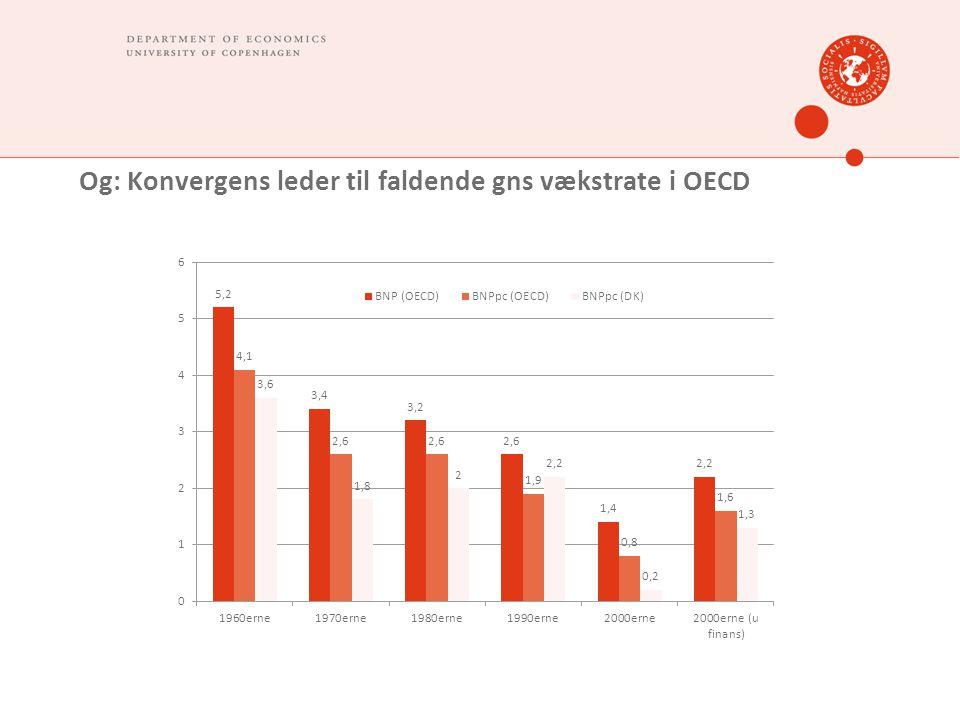 Og: Konvergens leder til faldende gns vækstrate i OECD