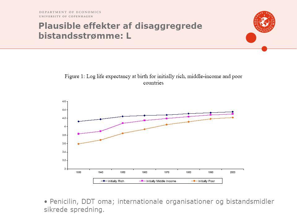 Plausible effekter af disaggregrede bistandsstrømme: L Penicilin, DDT oma; internationale organisationer og bistandsmidler sikrede spredning.