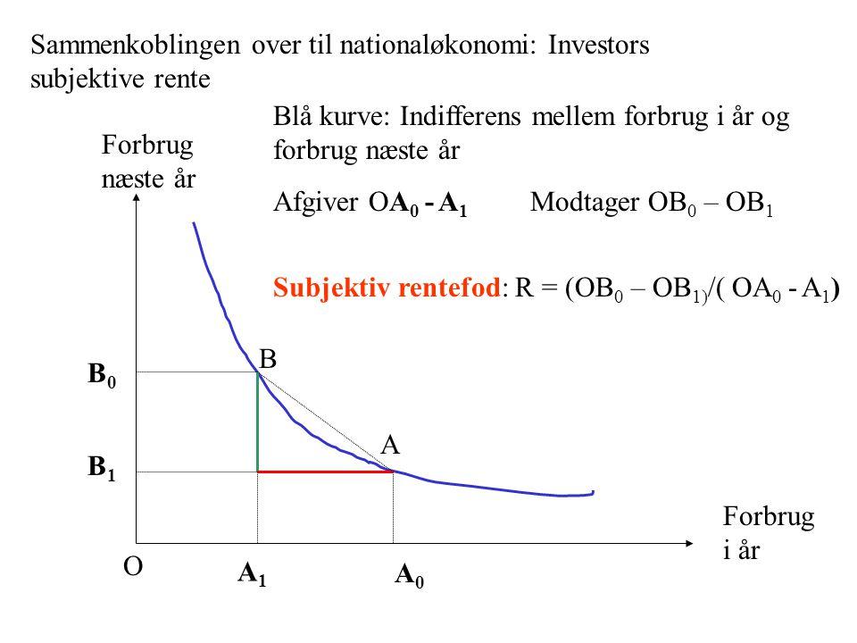 Sammenkoblingen over til nationaløkonomi: Investors subjektive rente Forbrug i år Forbrug næste år Blå kurve: Indifferens mellem forbrug i år og forbrug næste år Afgiver OA 0 - A 1 Modtager OB 0 – OB 1 Subjektiv rentefod: R = (OB 0 – OB 1) /( OA 0 - A 1 ) A B O A0A0 A1A1 B0B0 B1B1
