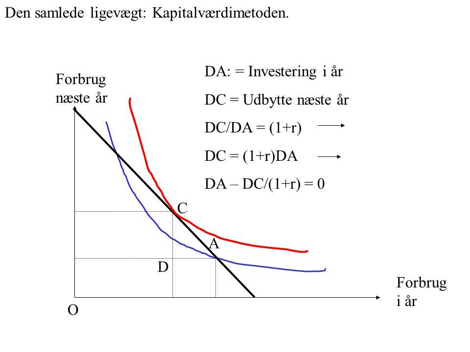 Forbrug i år Forbrug næste år A C O Den samlede ligevægt: Kapitalværdimetoden.