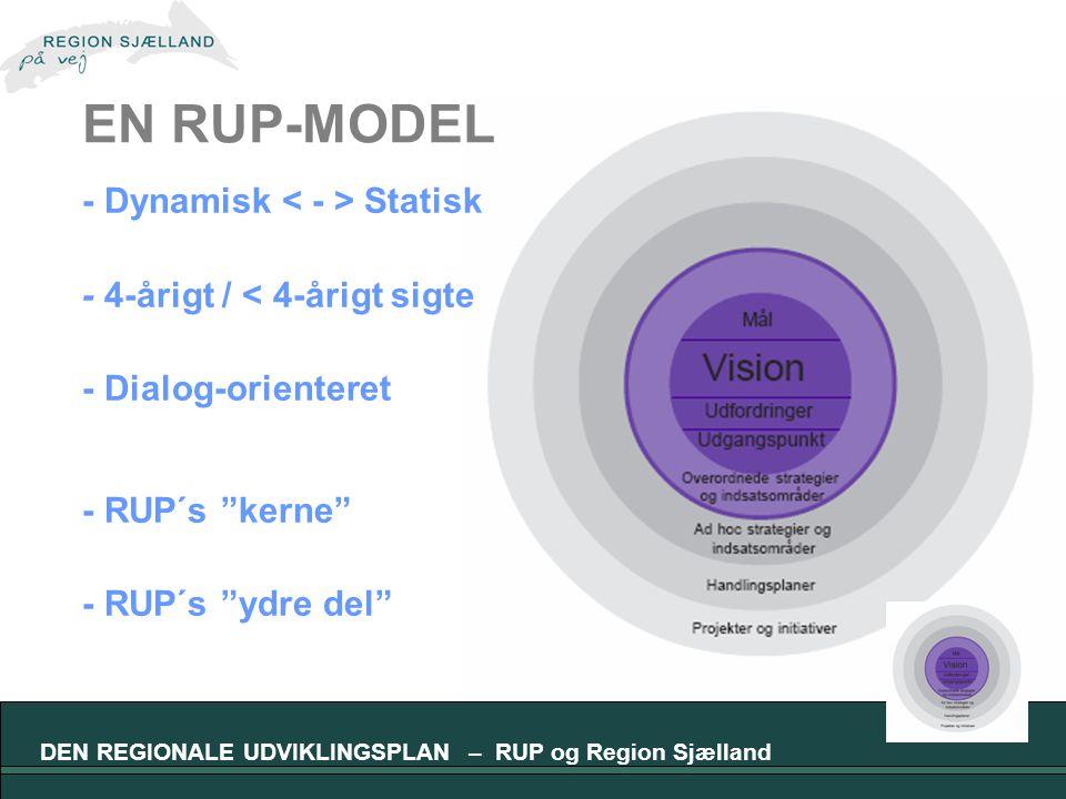 DEN REGIONALE UDVIKLINGSPLAN – RUP og Region Sjælland EN RUP-MODEL - Dynamisk Statisk - 4-årigt / < 4-årigt sigte - Dialog-orienteret - RUP´s kerne - RUP´s ydre del